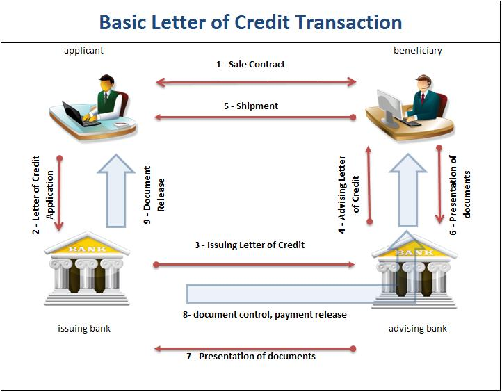 how-does-letter-of-credit-work