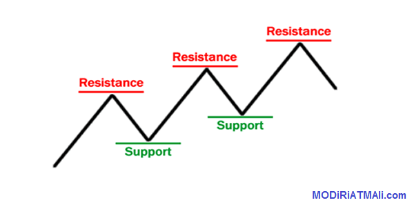 حمایت و مقاومت در قیمت سهم